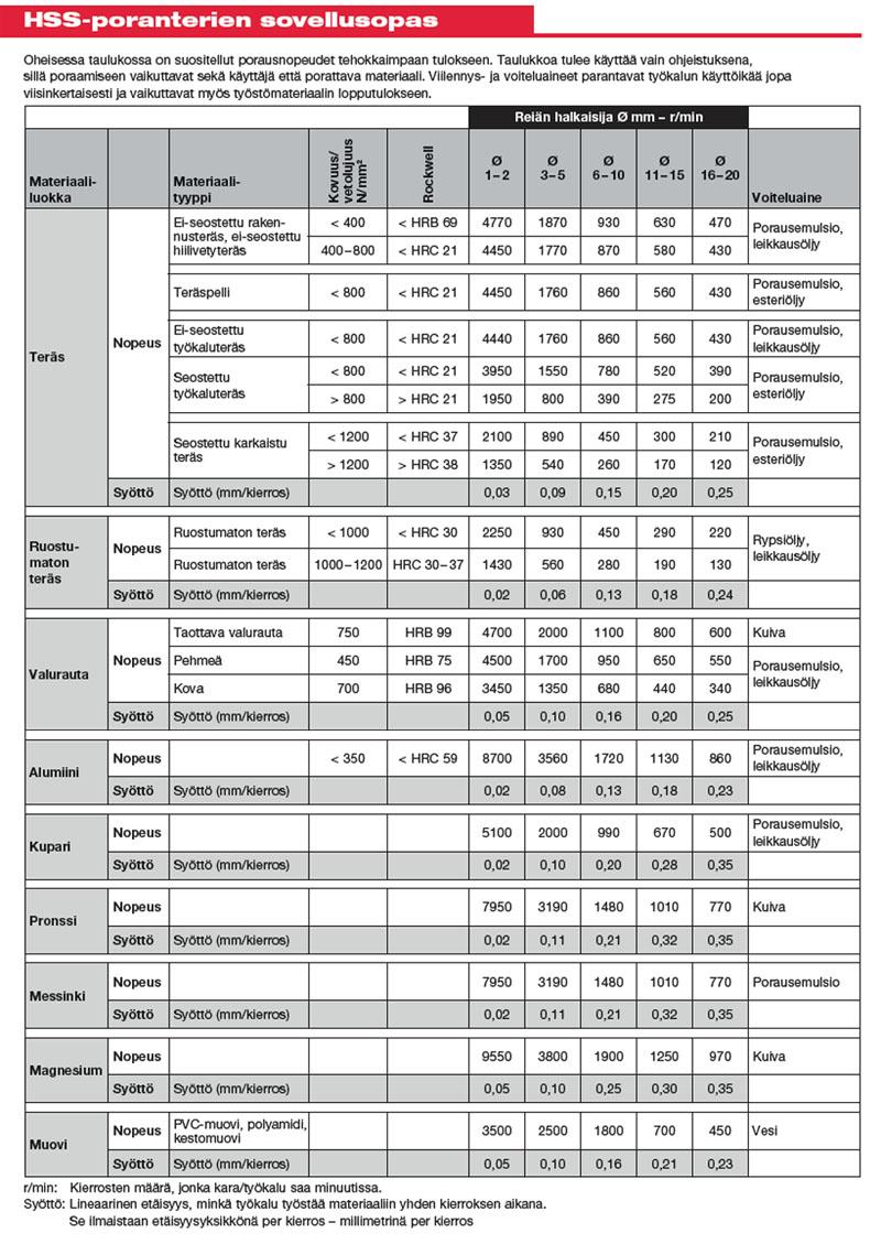 Metalliporanterien kierrosnopeustaulukko